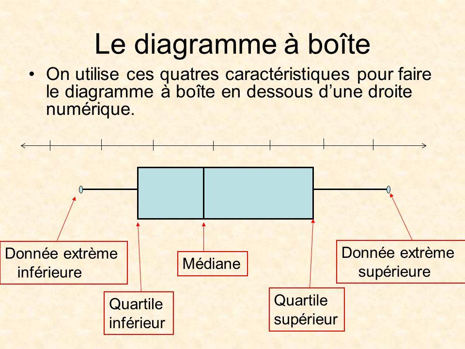 Le diagramme à boîte On utilise ces quatres caractéristiques pour faire le diagramme à boîte en dessous dune droite numérique.