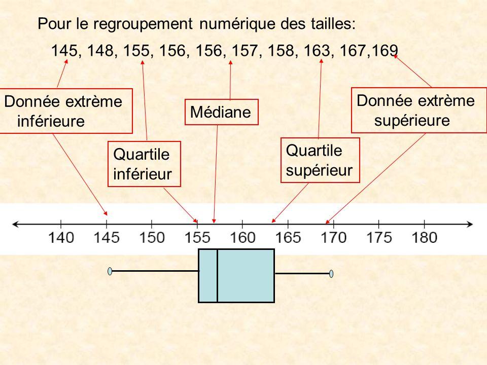 Donnée extrème inférieure Donnée extrème supérieure Quartile inférieur Quartile supérieur Médiane 145, 148, 155, 156, 156, 157, 158, 163, 167,169 Pour le regroupement numérique des tailles: