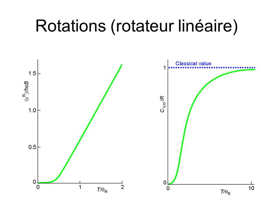 Rotations (rotateur linéaire)