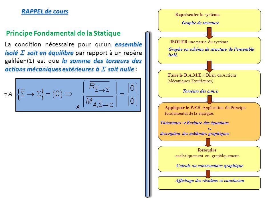 Principe Fondamental de la Statique La condition nécessaire pour quun e ee ensemble isolé soit en équilibre par rapport à un repère galiléen(1) est qu