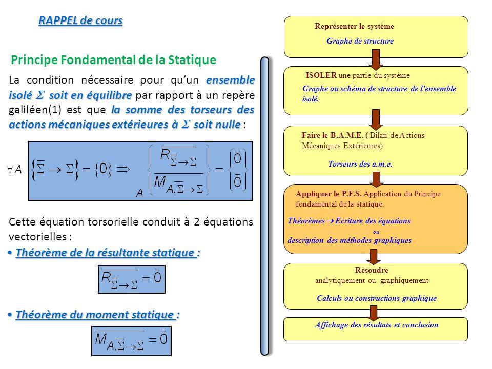 Principe Fondamental de la Statique ensemble isolé soit en équilibre la somme des torseurs des actions mécaniques extérieures à soit nulle La conditio