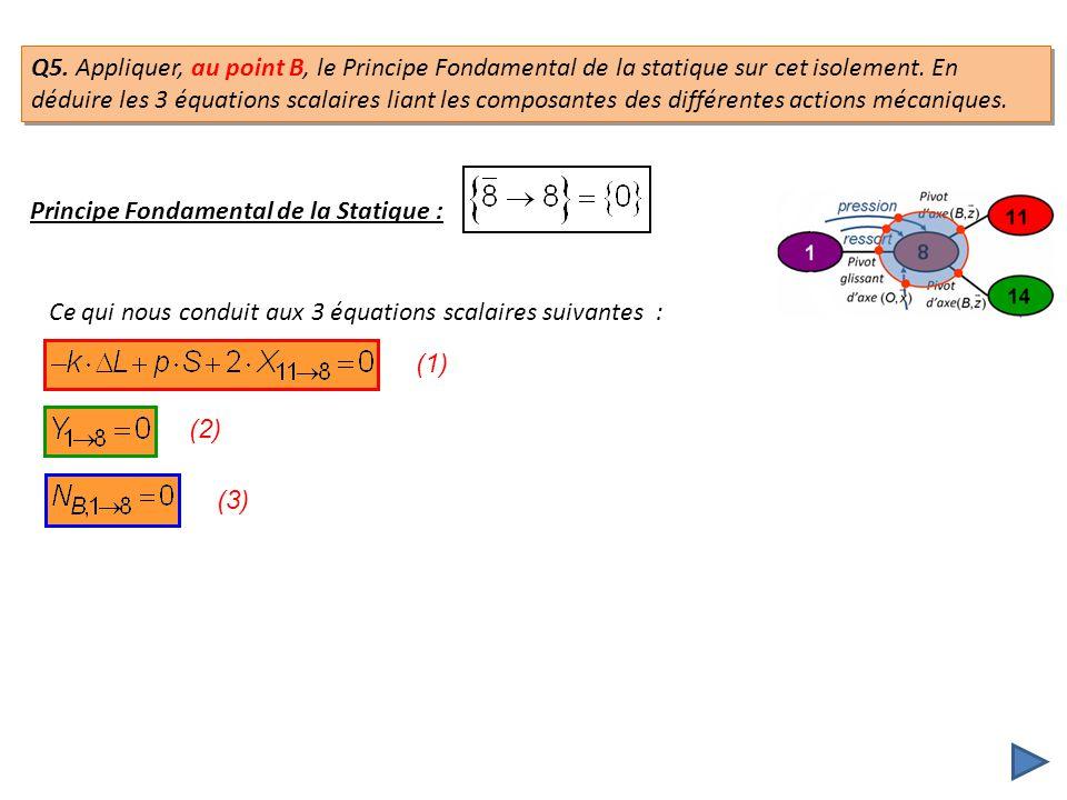 Principe Fondamental de la Statique : Ce qui nous conduit aux 3 équations scalaires suivantes : (1) (2) (3) Q5. Appliquer, au point B, le Principe Fon