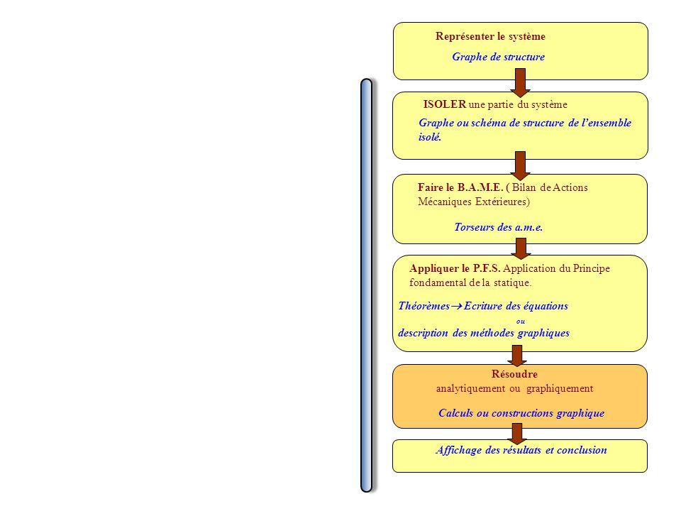 Représenter le système Graphe de structure ISOLER une partie du système Graphe ou schéma de structure de lensemble isolé. Faire le B.A.M.E. ( Bilan de