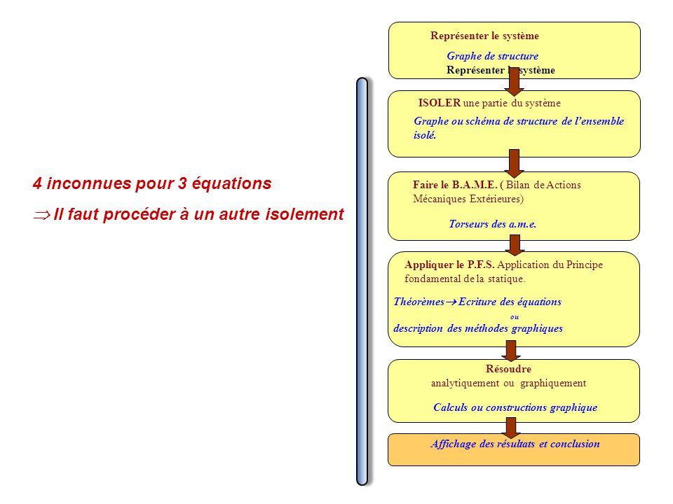 Représenter le système Graphe de structure Représenter le système ISOLER une partie du système Graphe ou schéma de structure de lensemble isolé. Faire