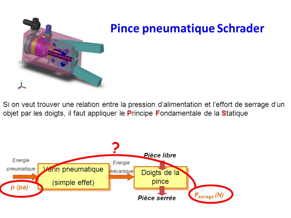 Pour « manipuler » ces efforts et appliquer le PFS, il faut tout dabord en donner une image mathématique : on parle de MODELISATION DES ACTIONS MECANIQUES Vérin pneumatique (simple effet) Vérin pneumatique (simple effet) Doigts de la pince Energie pneumatique Energie mécanique Pièce libre Pièce serrée F serrage (N) p (pa) PFS Si on veut trouver une relation entre la pression dalimentation et leffort de serrage dun objet par les doigts, il faut appliquer le Principe Fondamentale de la Statique Pince pneumatique Schrader