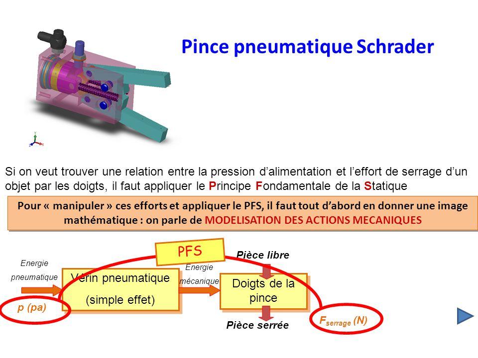 Pour « manipuler » ces efforts et appliquer le PFS, il faut tout dabord en donner une image mathématique : on parle de MODELISATION DES ACTIONS MECANI