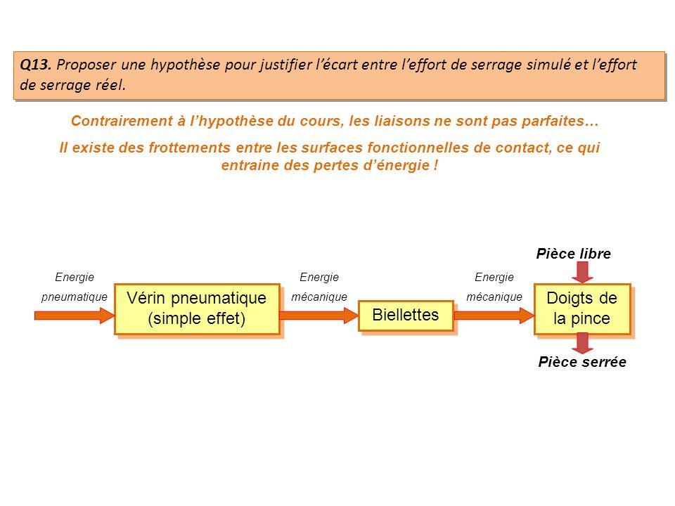 Q13. Proposer une hypothèse pour justifier lécart entre leffort de serrage simulé et leffort de serrage réel. Il existe des frottements entre les surf