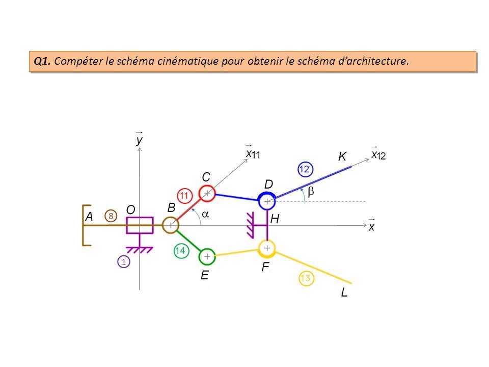 Q1. Compéter le schéma cinématique pour obtenir le schéma darchitecture.