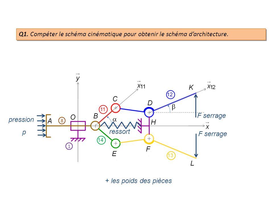 Q11.Appliquer, au point D, le Principe Fondamental de la Statique sur cet isolement.