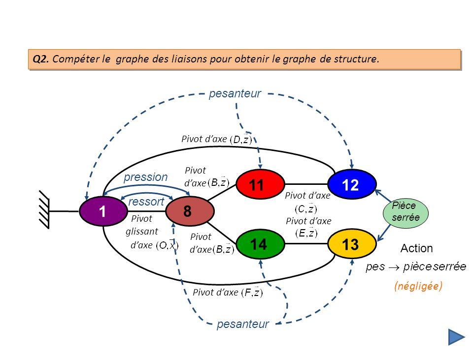 Q2. Compéter le graphe des liaisons pour obtenir le graphe de structure. 8 11 1 14 12 13 Pivot daxe Pivot glissant daxe Pivot daxe pression ressort se