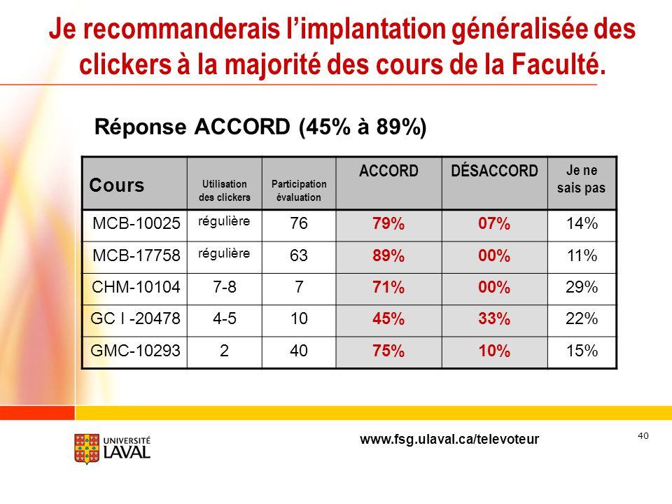 www.fsg.ulaval.ca/televoteur 39 Le clicker vous a-t-il aidé à être plus attentif en classe? Cours Utilisation des clickers Participation évaluation OU
