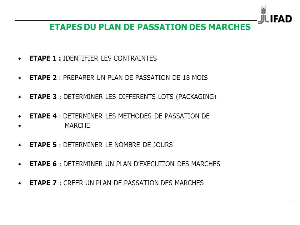 ETAPES DU PLAN DE PASSATION DES MARCHES ETAPE 1 : IDENTIFIER LES CONTRAINTES ETAPE 2 : PREPARER UN PLAN DE PASSATION DE 18 MOIS ETAPE 3 : DETERMINER LES DIFFERENTS LOTS (PACKAGING) ETAPE 4 : DETERMINER LES METHODES DE PASSATION DE MARCHE ETAPE 5 : DETERMINER LE NOMBRE DE JOURS ETAPE 6 : DETERMINER UN PLAN DEXECUTION DES MARCHES ETAPE 7 : CREER UN PLAN DE PASSATION DES MARCHES