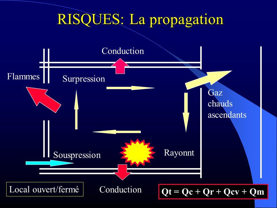 RISQUES: La propagation Conduction Surpression Souspression Flammes Gaz chauds ascendants Rayonnt Qt = Qc + Qr + Qcv + Qm Local ouvert/fermé