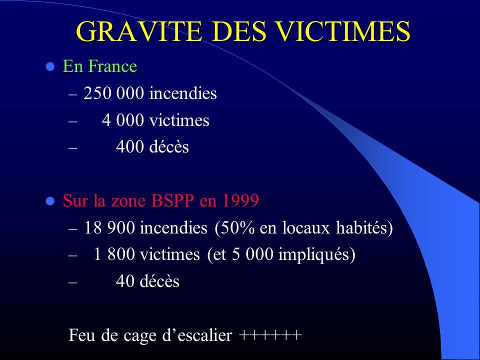 GRAVITE DES VICTIMES En France – 250 000 incendies – 4 000 victimes – 400 décès Sur la zone BSPP en 1999 – 18 900 incendies (50% en locaux habités) –