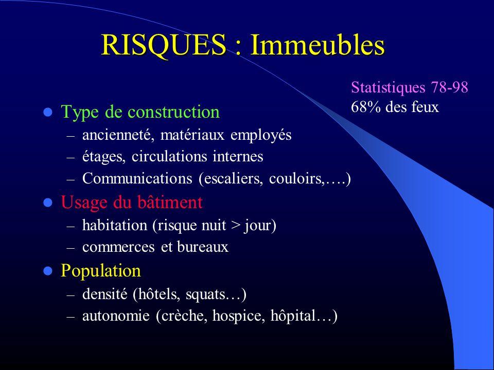 RISQUES : Immeubles Type de construction – ancienneté, matériaux employés – étages, circulations internes – Communications (escaliers, couloirs,….) Us