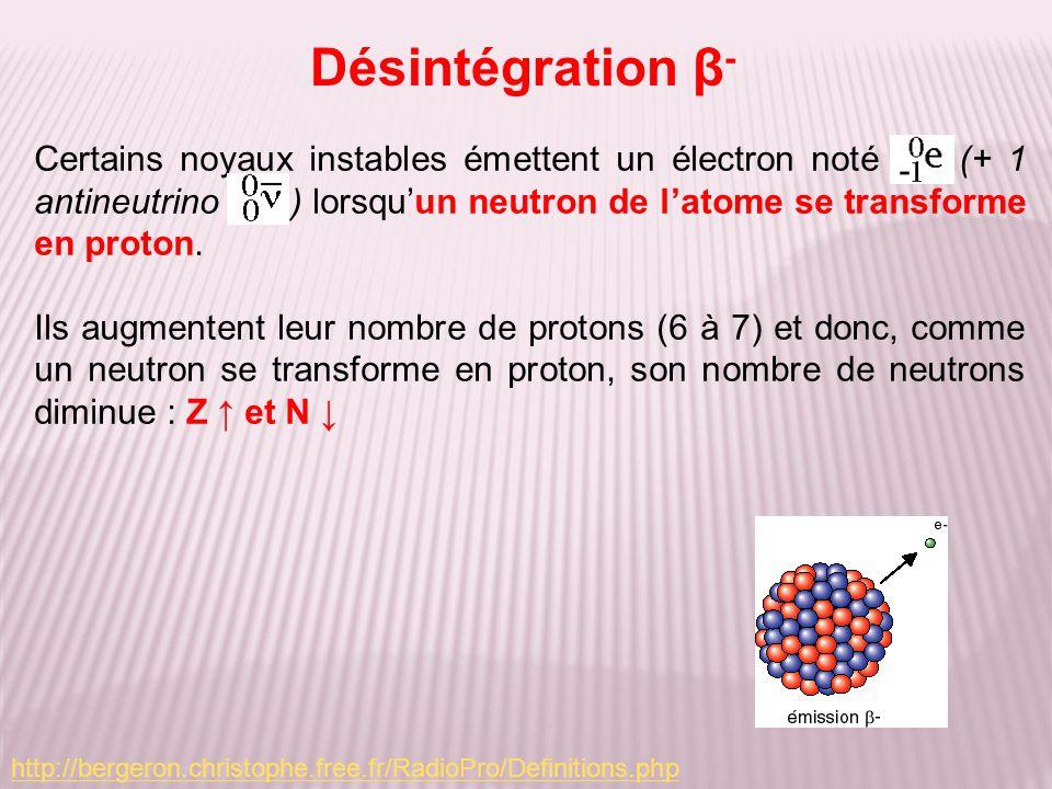 Désintégration β - Certains noyaux instables émettent un électron noté (+ 1 antineutrino ) lorsquun neutron de latome se transforme en proton. Ils aug