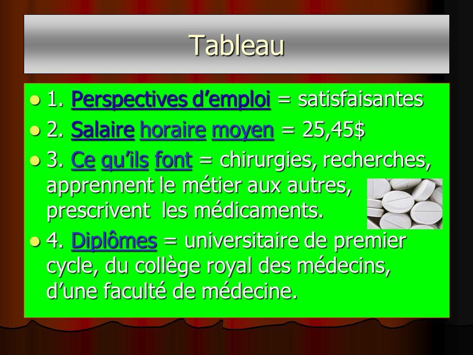 Tableau 1. Perspectives demploi = satisfaisantes 1.