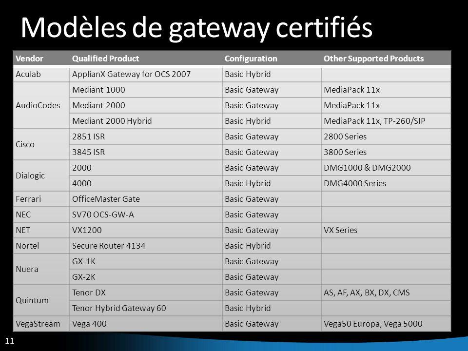 11 Modèles de gateway certifiés