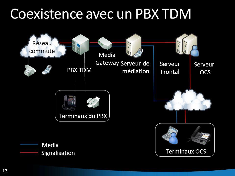 17 Coexistence avec un PBX TDM Réseau commuté PBX TDM Terminaux du PBX Serveur OCS Serveur Frontal Terminaux OCS LAN Serveur de médiation Media Signal