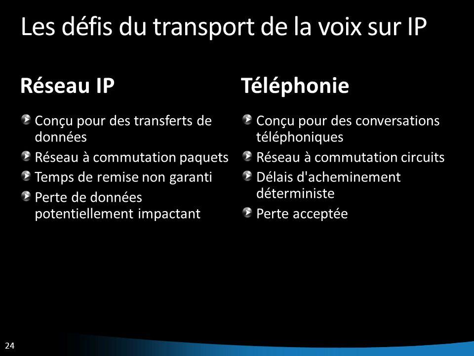 24 Les défis du transport de la voix sur IP Réseau IP Conçu pour des transferts de données Réseau à commutation paquets Temps de remise non garanti Pe