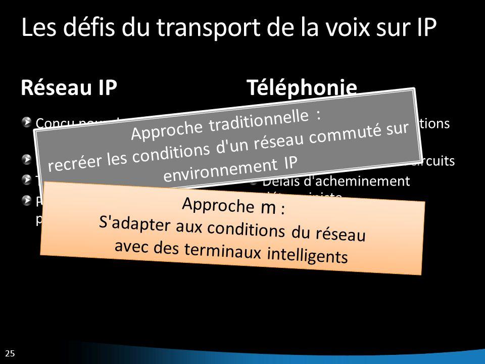 25 Les défis du transport de la voix sur IP Réseau IP Conçu pour des transferts de données Réseau à commutation paquets Temps de remise non garanti Pe