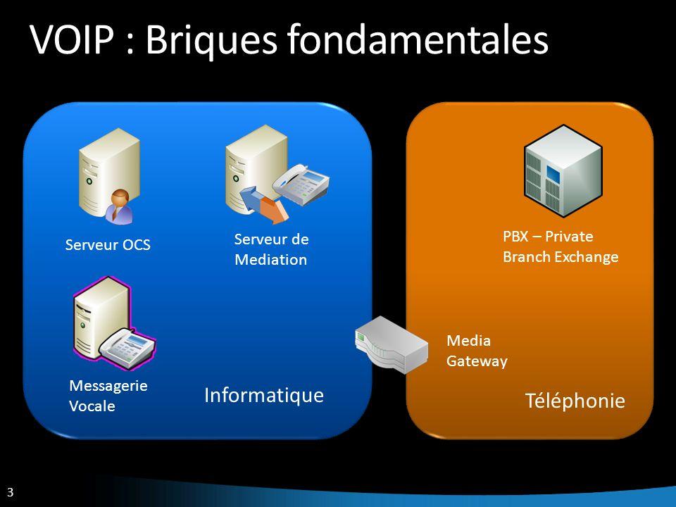 3 VOIP : Briques fondamentales PBX – Private Branch Exchange Serveur OCS Téléphonie Informatique Serveur de Mediation Messagerie Vocale Media Gateway
