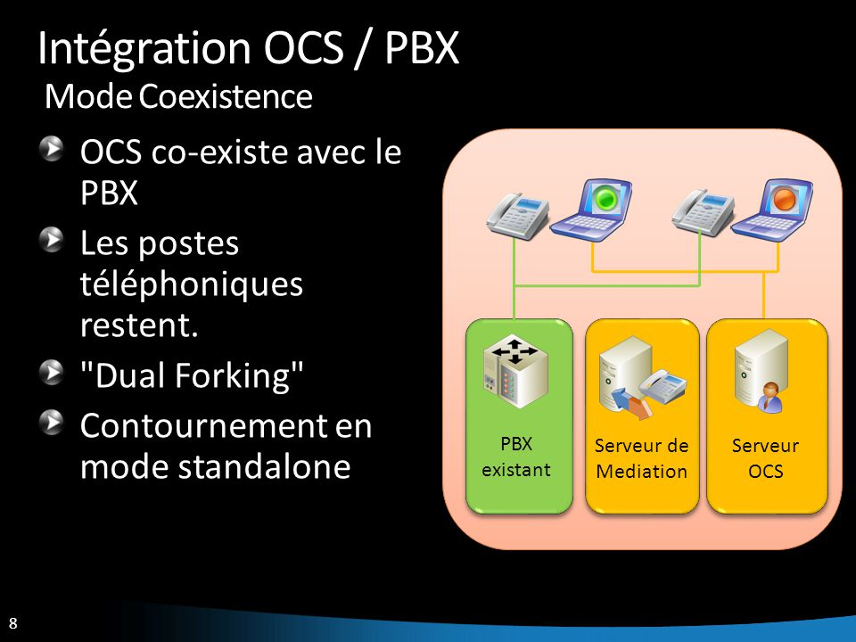 39 Plate-forme de démonstration Domaine : UCDEMO.FR AD – DNS – CA - DHCP OCS 2007 Edition Standard Speech Server QOE Monitoring Server Exchange 2007 Mailbox + UM Mediation Server Media Gateway PSTN