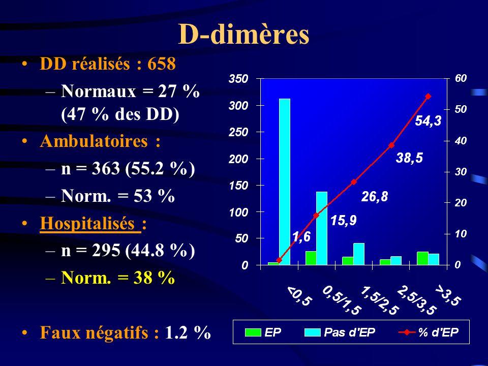 D-dimères DD réalisés : 658 –Normaux = 27 % (47 % des DD) Ambulatoires : –n = 363 (55.2 %) –Norm.