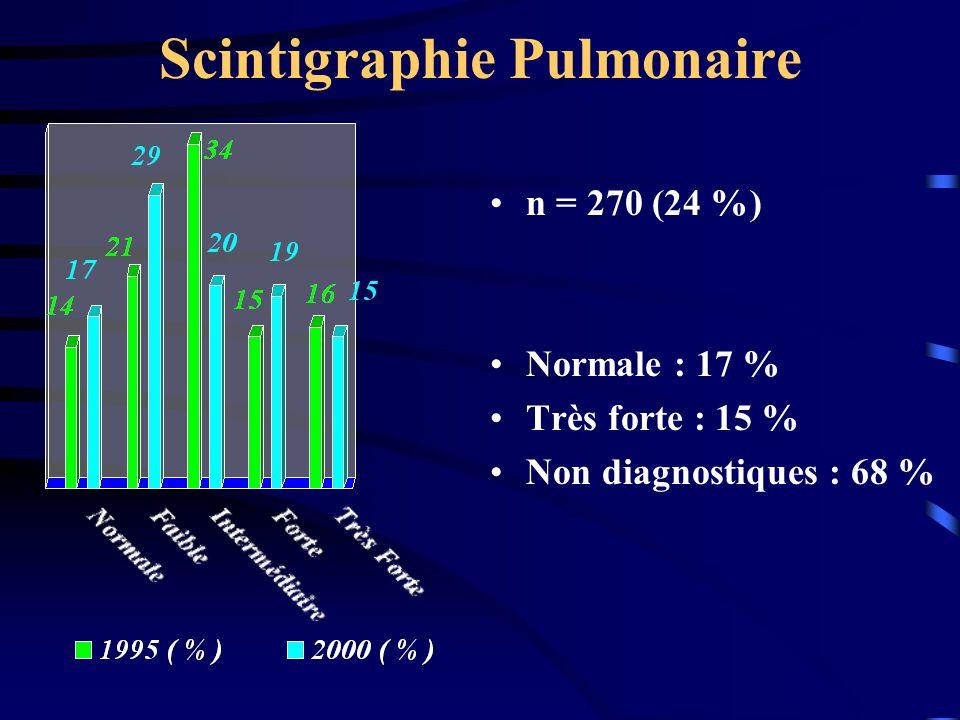 Scintigraphie Pulmonaire n = 270 (24 %) Normale : 17 % Très forte : 15 % Non diagnostiques : 68 %