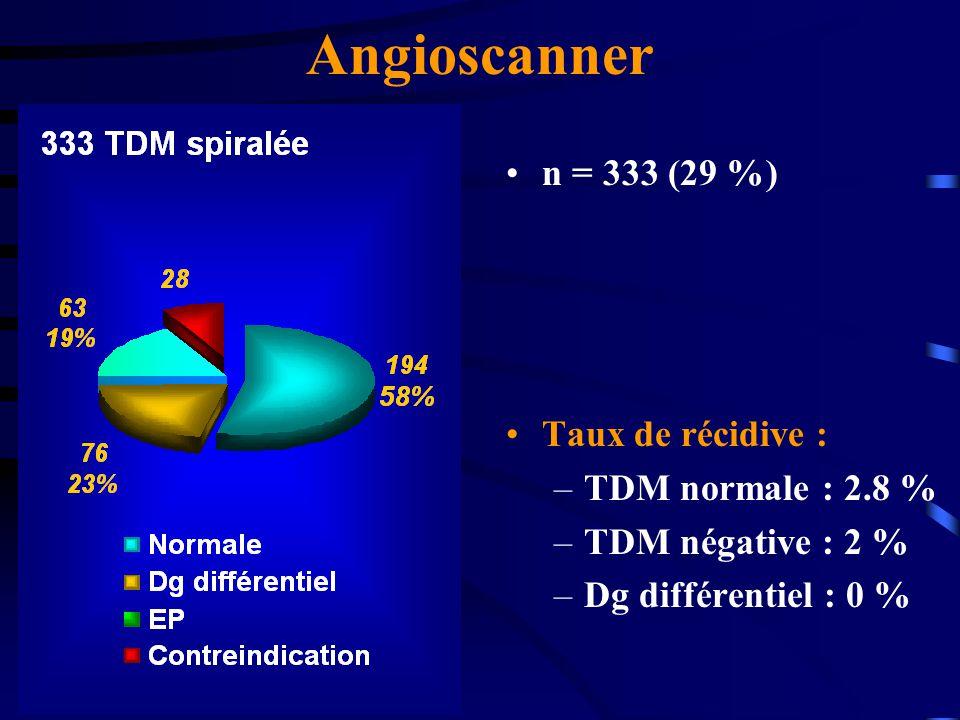 Angioscanner n = 333 (29 %) Taux de récidive : –TDM normale : 2.8 % –TDM négative : 2 % –Dg différentiel : 0 %