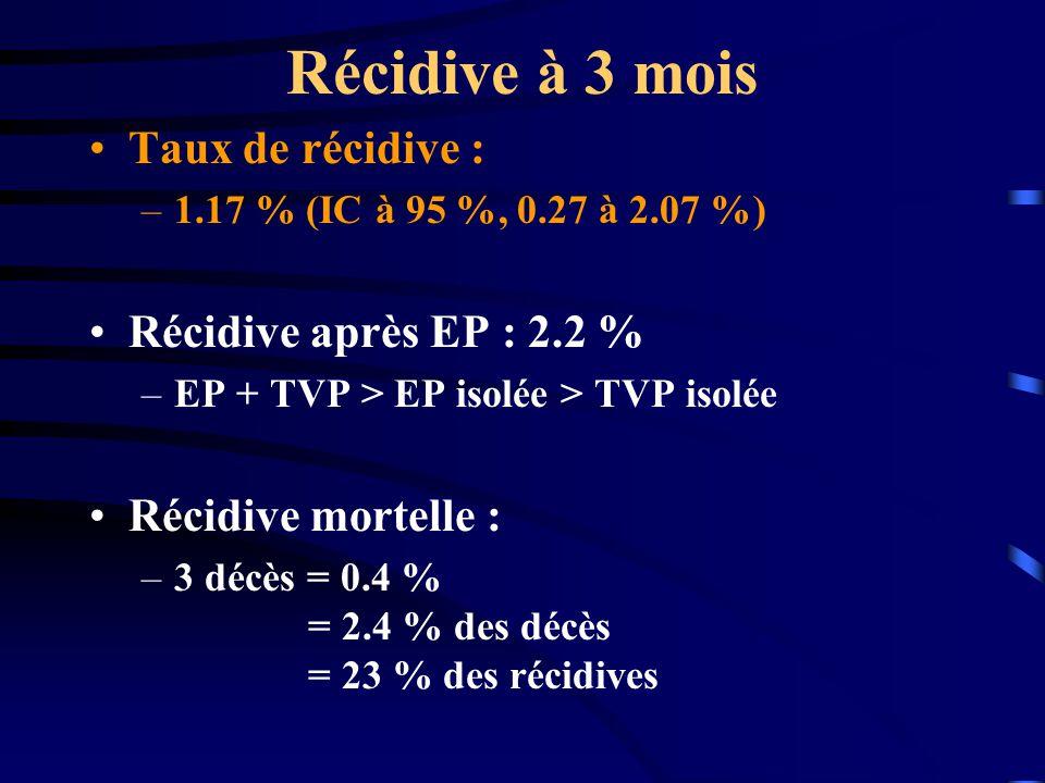 Récidive à 3 mois Taux de récidive : –1.17 % (IC à 95 %, 0.27 à 2.07 %) Récidive après EP : 2.2 % –EP + TVP > EP isolée > TVP isolée Récidive mortelle : –3 décès = 0.4 % = 2.4 % des décès = 23 % des récidives