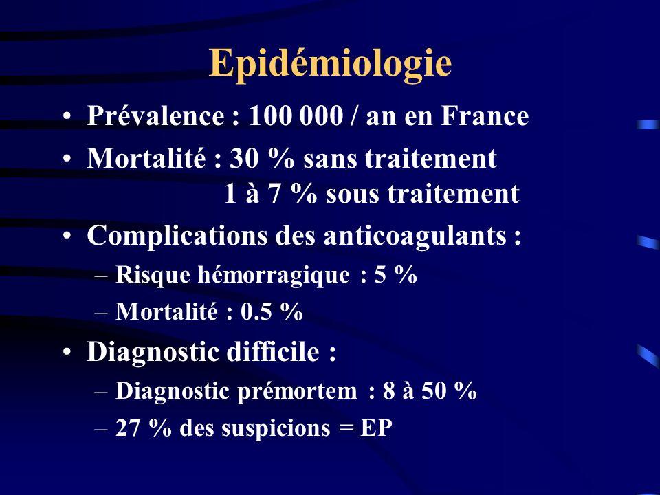 Epidémiologie Prévalence : 100 000 / an en France Mortalité : 30 % sans traitement 1 à 7 % sous traitement Complications des anticoagulants : –Risque hémorragique : 5 % –Mortalité : 0.5 % Diagnostic difficile : –Diagnostic prémortem : 8 à 50 % –27 % des suspicions = EP