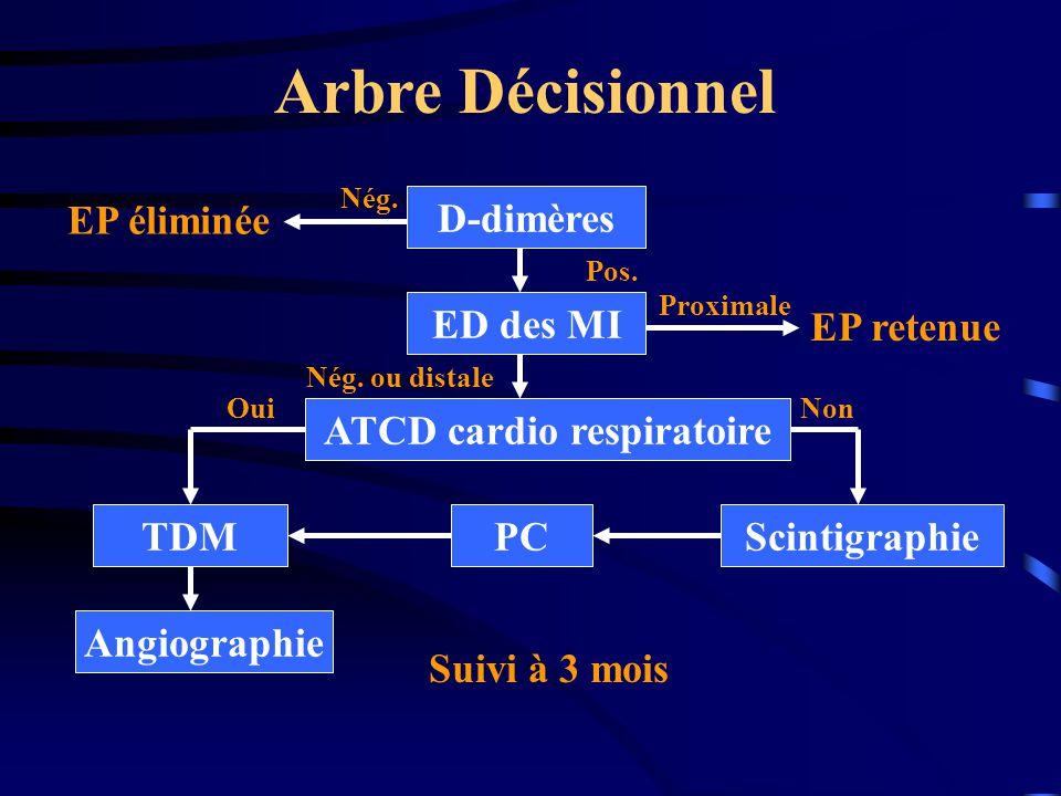 Situations Diagnostiques EP écartée –D-dimères < 0 –Scinti normale / non diagnostique et PC faible –TDM < 0 et PC < 80 % EP retenue –Thrombose veineuse proximale –Scinti très forte prob et PC > 20 % –TDM positive –Evénement thromboembolique pendant le suivi