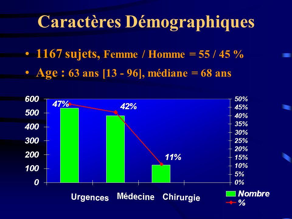 Caractères Démographiques 1167 sujets, Femme / Homme = 55 / 45 % Age : 63 ans [13 - 96], médiane = 68 ans