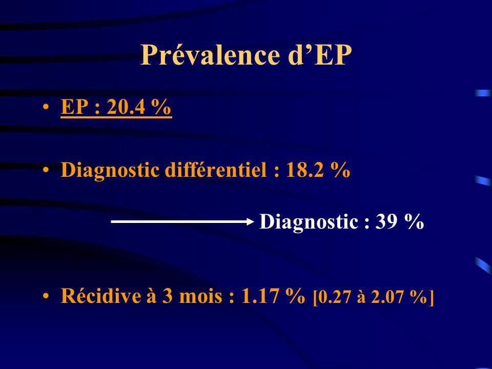 Prévalence dEP EP : 20.4 % Diagnostic différentiel : 18.2 % Récidive à 3 mois : 1.17 % [0.27 à 2.07 %] Diagnostic : 39 %