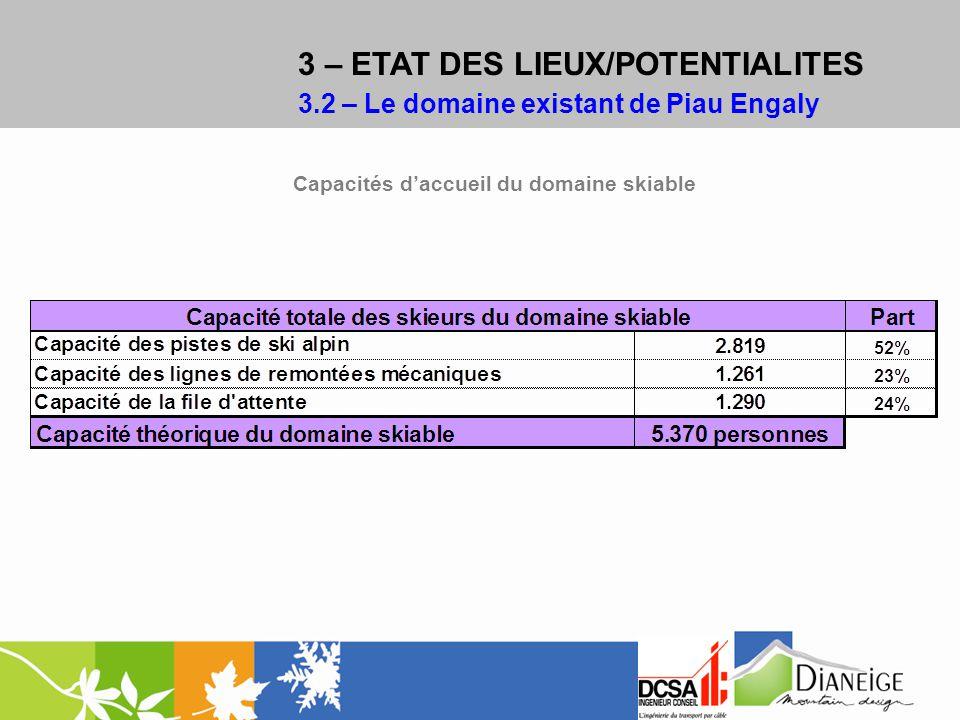 3 – ETAT DES LIEUX/POTENTIALITES 3.2 – Le domaine existant de Piau Engaly Capacités daccueil du domaine skiable