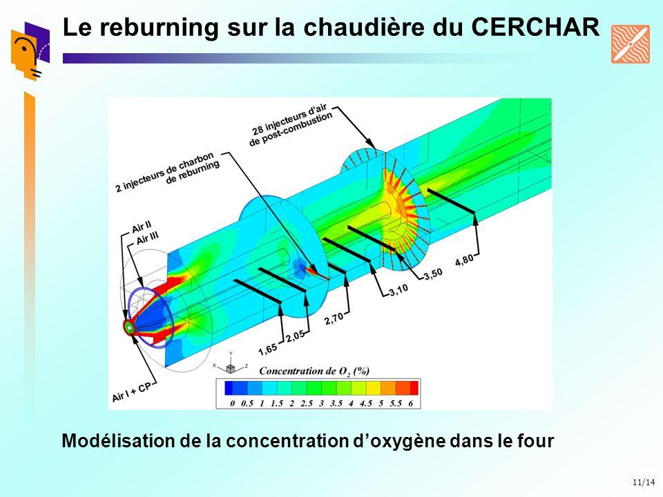 11/14 Le reburning sur la chaudière du CERCHAR Modélisation de la concentration doxygène dans le four