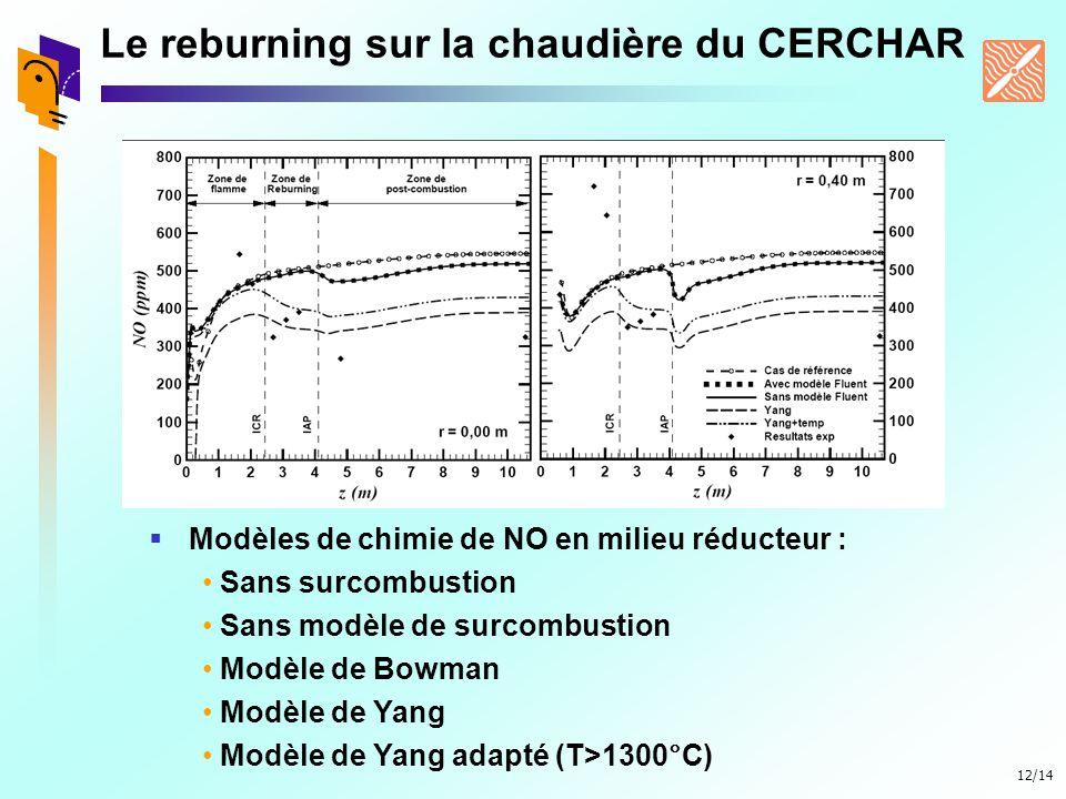 12/14 Le reburning sur la chaudière du CERCHAR Modèles de chimie de NO en milieu réducteur : Sans surcombustion Sans modèle de surcombustion Modèle de