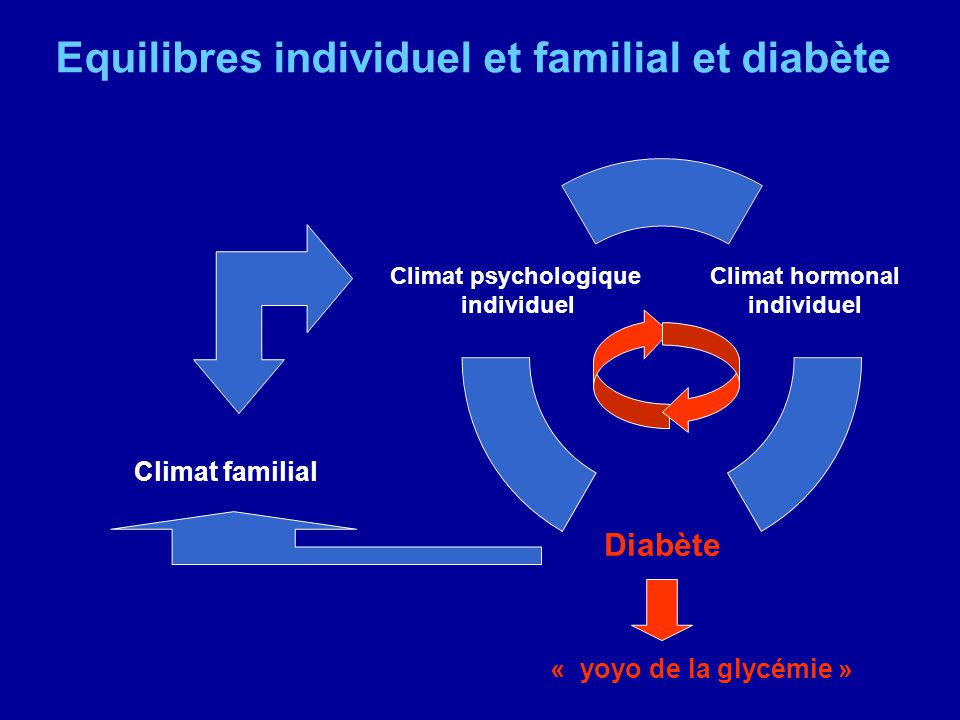 Equilibres individuel et familial et diabète Climat familial Climat hormonal individuel Diabète Climat psychologique individuel « yoyo de la glycémie