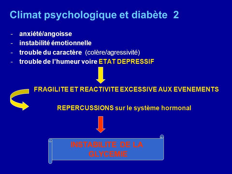 Climat psychologique et diabète 2 -anxiété/angoisse -instabilité émotionnelle -trouble du caractère (colère/agressivité) -trouble de lhumeur voire ETA