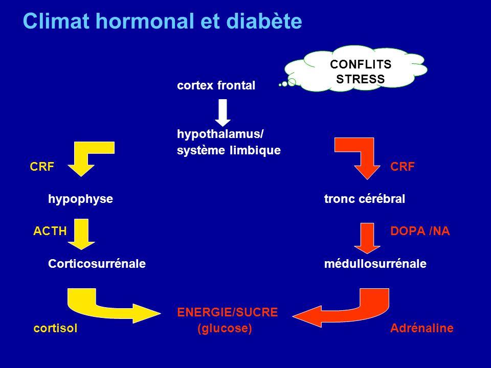 Climat hormonal et diabète cortex frontal hypothalamus/ système limbique CRF hypophysetronc cérébral ACTH DOPA /NA Corticosurrénalemédullosurrénale EN