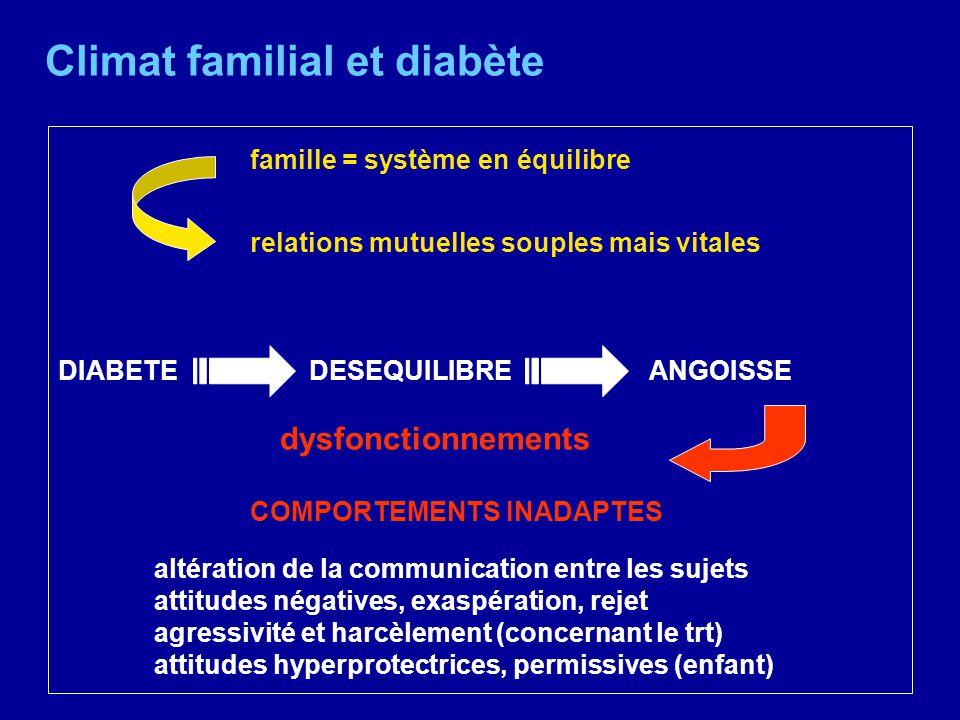 Climat familial et diabète famille = système en équilibre relations mutuelles souples mais vitales DIABETE DESEQUILIBRE ANGOISSE dysfonctionnements CO