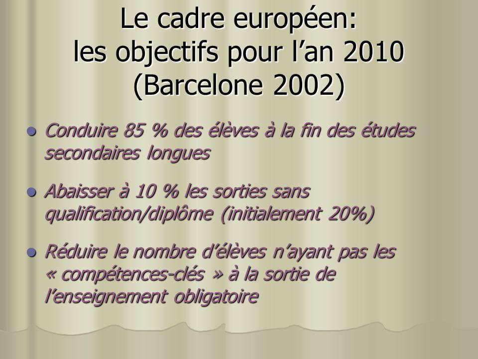 Le cadre européen: les objectifs pour lan 2010 (Barcelone 2002) Conduire 85 % des élèves à la fin des études secondaires longues Conduire 85 % des élèves à la fin des études secondaires longues Abaisser à 10 % les sorties sans qualification/diplôme (initialement 20%) Abaisser à 10 % les sorties sans qualification/diplôme (initialement 20%) Réduire le nombre délèves nayant pas les « compétences-clés » à la sortie de lenseignement obligatoire Réduire le nombre délèves nayant pas les « compétences-clés » à la sortie de lenseignement obligatoire