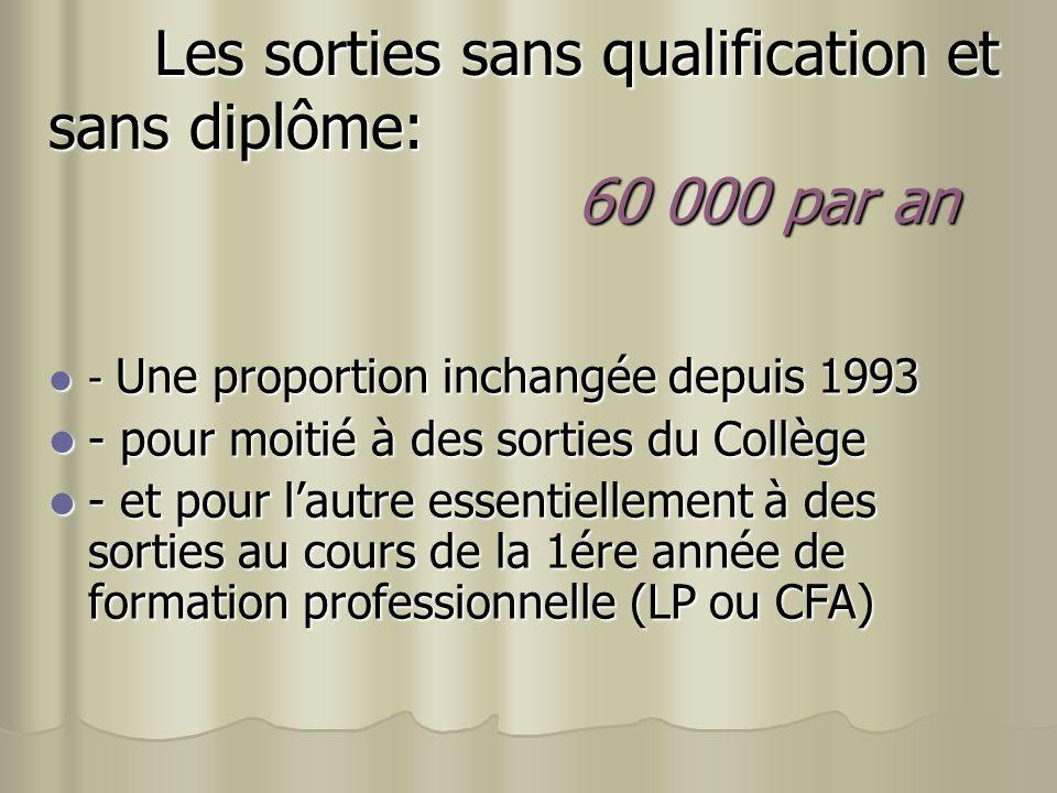 Les sorties sans qualification et sans diplôme: 60 000 par an - Une proportion inchangée depuis 1993 - Une proportion inchangée depuis 1993 - pour moi