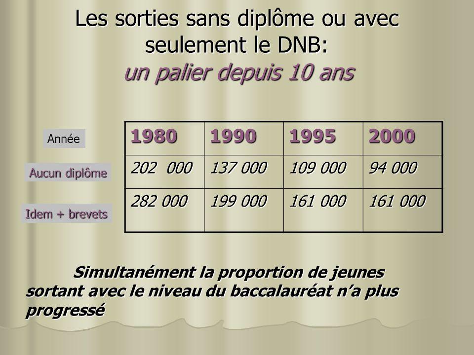 Les sorties sans diplôme ou avec seulement le DNB: un palier depuis 10 ans 1980199019952000 202 000 137 000 109 000 94 000 282 000 199 000 161 000 Sim