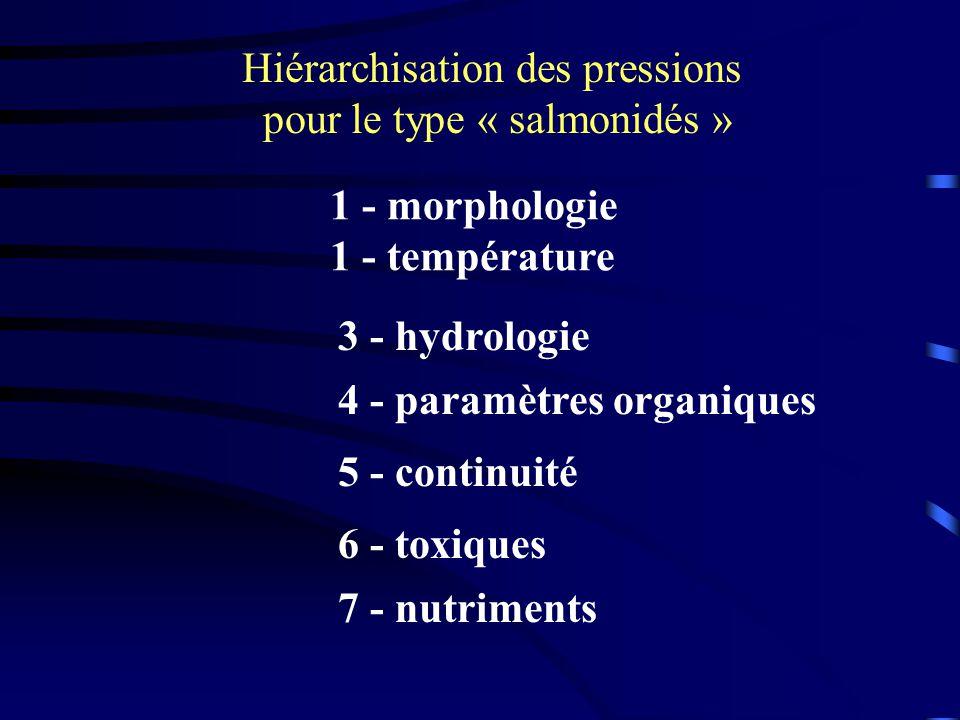 Hiérarchisation des pressions pour le type « salmonidés » 1 - morphologie 1 - température 3 - hydrologie 4 - paramètres organiques 5 - continuité 6 -