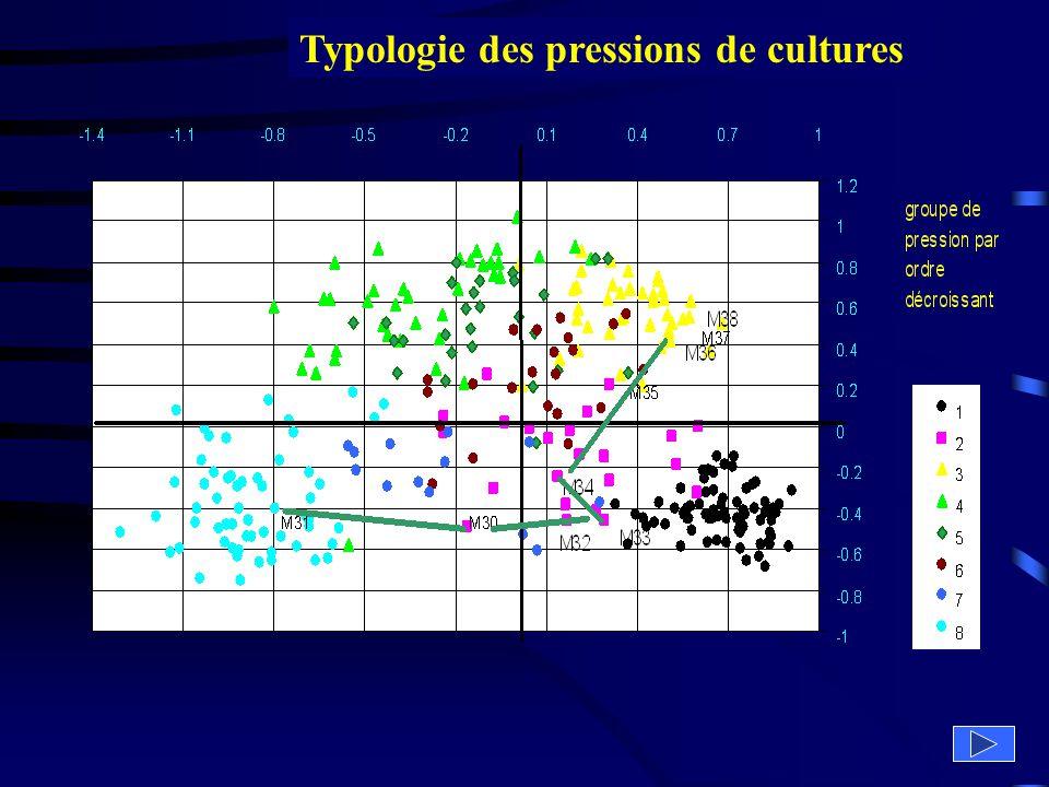 Typologie des pressions de cultures