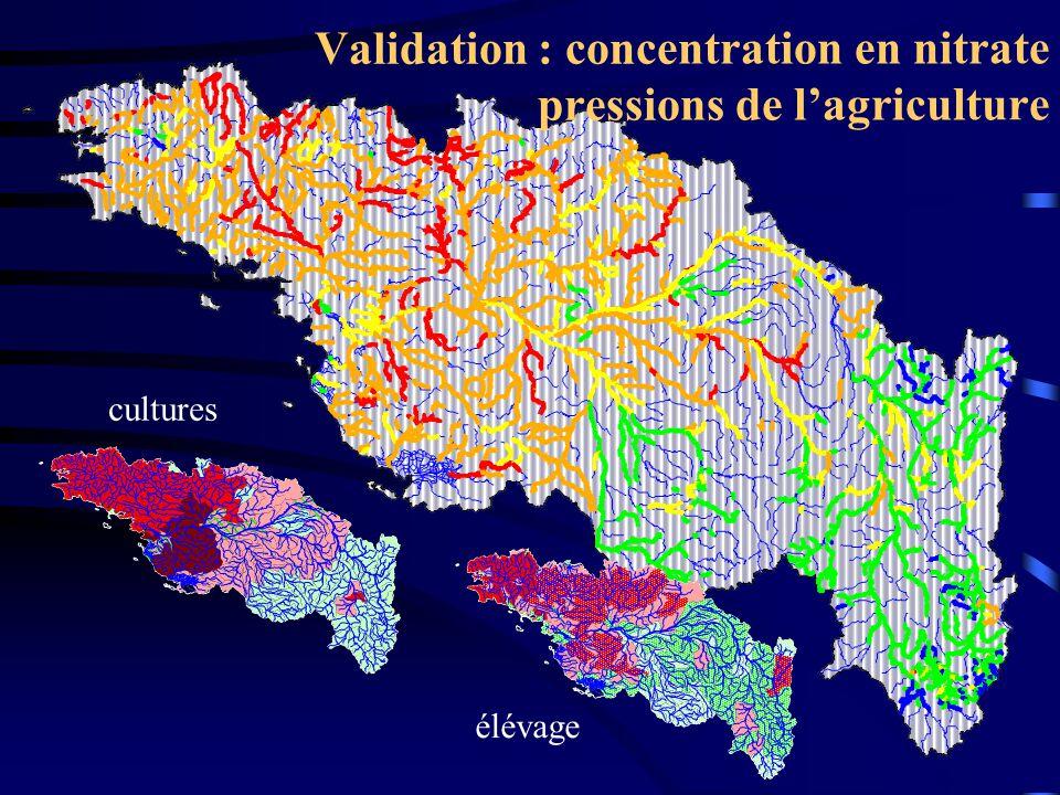 Validation : concentration en nitrate pressions de lagriculture cultures élévage