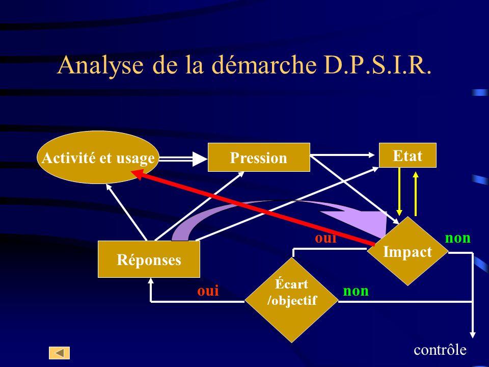Analyse de la démarche D.P.S.I.R. Réponses nonoui Écart /objectif ouinon contrôle Activité et usage Pression Etat Impact