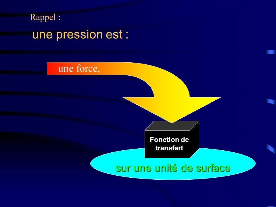 sur une unité de surface Fonction de transfert Rappel : une pression est : une force,